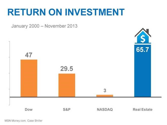 2013 Real Estate Return on Investment